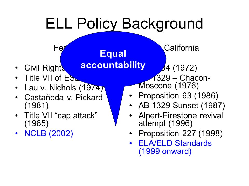ELL Policy Background Federal Civil Rights Act (1964) Title VII of ESEA (1968) Lau v.