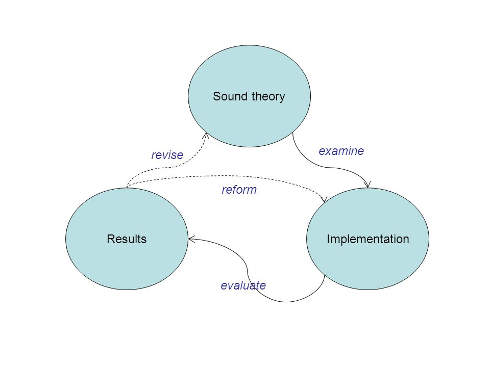 Sound theory ImplementationResults examine evaluate reform revise