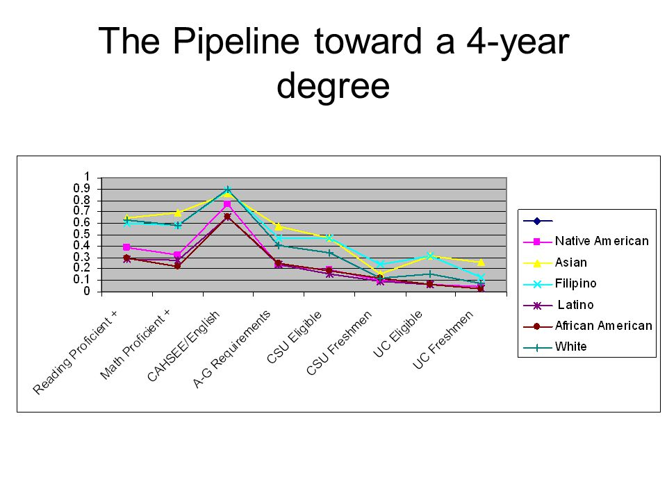 The Pipeline toward a 4-year degree
