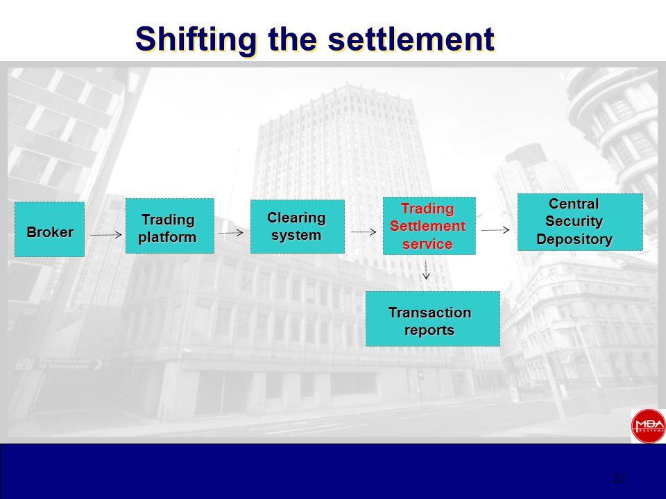 22 Shifting the settlement TradingSettlementservice Clearingsystem Broker CentralSecurityDepository Tradingplatform Transactionreports
