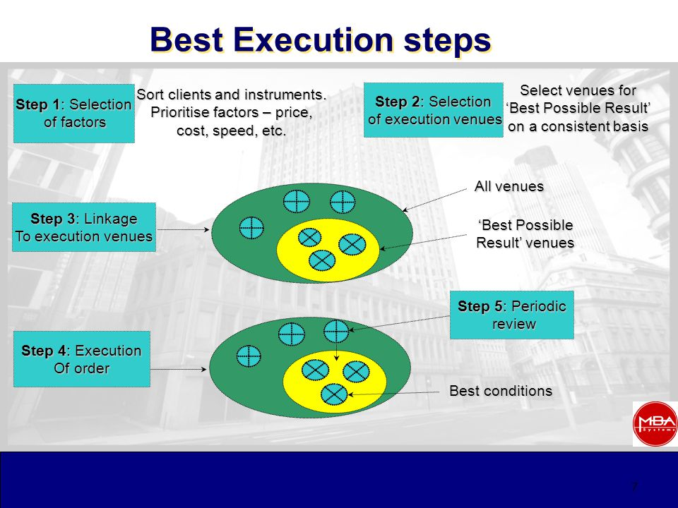 7 Best Execution steps Step 1: Selection of factors of factors Step 2: Selection of execution venues of execution venues Step 3: Linkage To execution venues Step 4: Execution Of order Sort clients and instruments.