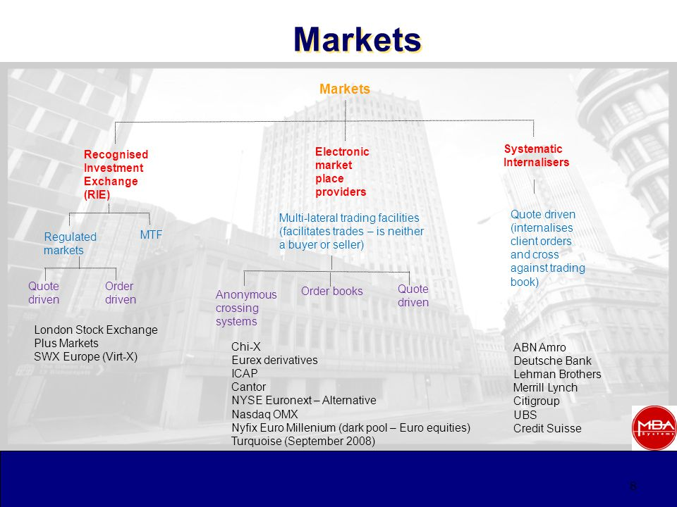 8 Markets Recognised Investment Exchange (RIE) Electronic market place providers Systematic Internalisers Regulated markets MTF Quote driven ABN Amro Deutsche Bank Lehman Brothers Merrill Lynch Citigroup UBS Credit Suisse Order driven Multi-lateral trading facilities (facilitates trades – is neither a buyer or seller) London Stock Exchange Plus Markets SWX Europe (Virt-X) Chi-X Eurex derivatives ICAP Cantor NYSE Euronext – Alternative Nasdaq OMX Nyfix Euro Millenium (dark pool – Euro equities) Turquoise (September 2008) Quote driven Order books Anonymous crossing systems Quote driven (internalises client orders and cross against trading book)