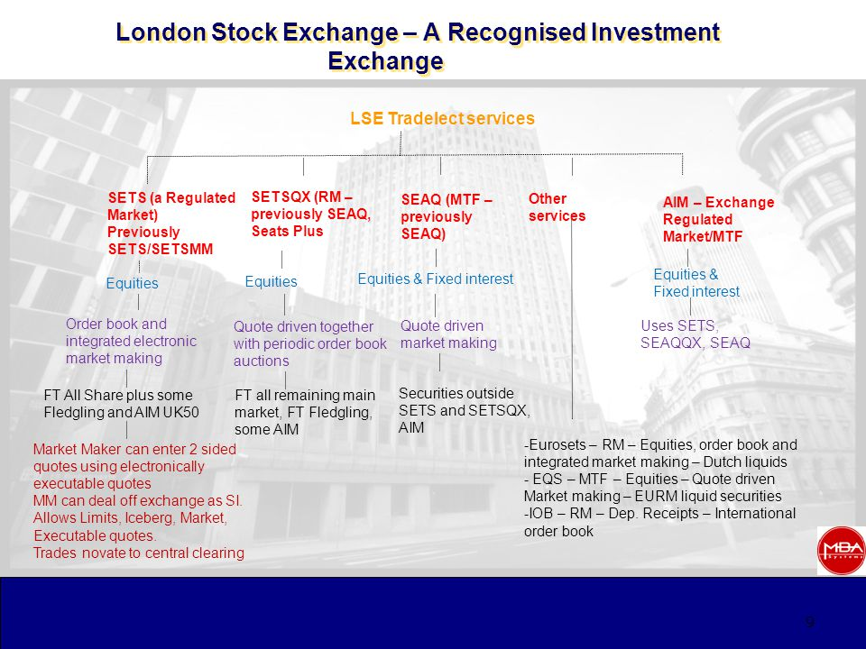 9 London Stock Exchange – A Recognised Investment Exchange LSE Tradelect services SETS (a Regulated Market) Previously SETS/SETSMM SETSQX (RM – previously SEAQ, Seats Plus AIM – Exchange Regulated Market/MTF Equities -Eurosets – RM – Equities, order book and integrated market making – Dutch liquids - EQS – MTF – Equities – Quote driven Market making – EURM liquid securities -IOB – RM – Dep.
