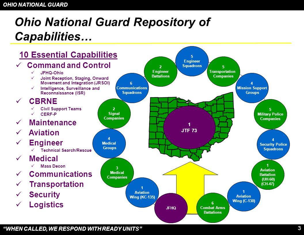 OHIO NATIONAL GUARD WHEN CALLED, WE RESPOND WITH READY UNITS 14 Guard Emergency Liaison Officers (GELO) (JFHQ Team from the J-3 DO) –Provides liaison with OEMA's eight Field Liaison District Representatives (both prior to and during emergency operations) – is the Ohio National Guard's first responder to the Field Liaison District and the affected county.