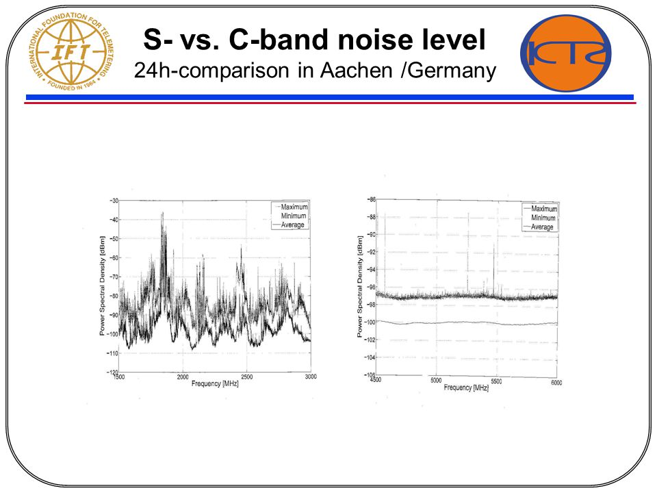 S- vs. C-band noise level 24h-comparison in Aachen /Germany