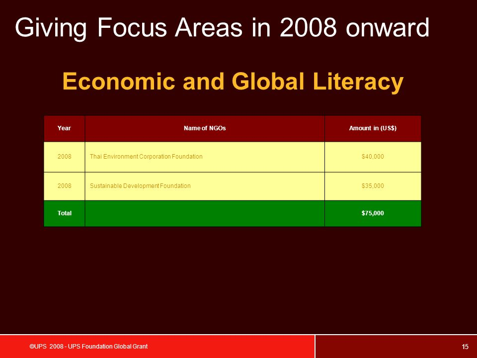 15 ©UPS 2008 - UPS Foundation Global Grant Economic and Global Literacy Giving Focus Areas in 2008 onward YearName of NGOsAmount in (US$) 2008Thai Environment Corporation Foundation$40,000 2008Sustainable Development Foundation$35,000 Total $75,000