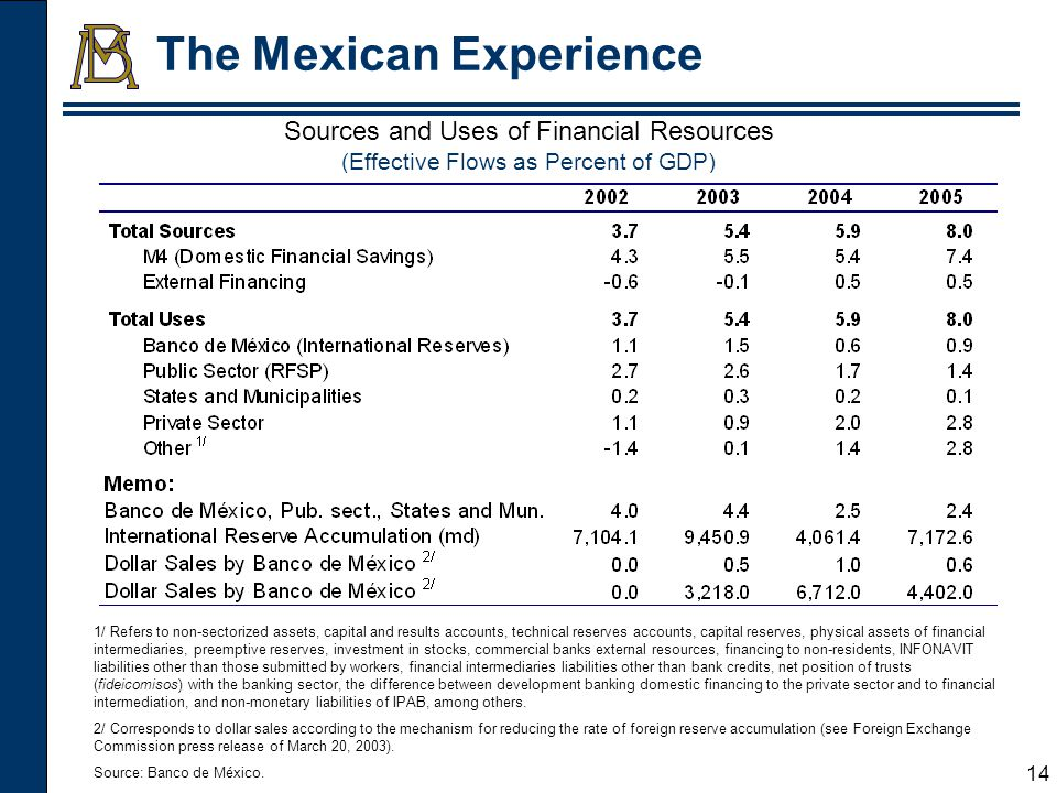 15 The Mexican Experience Benefits and costs of holding reserves in Mexico.