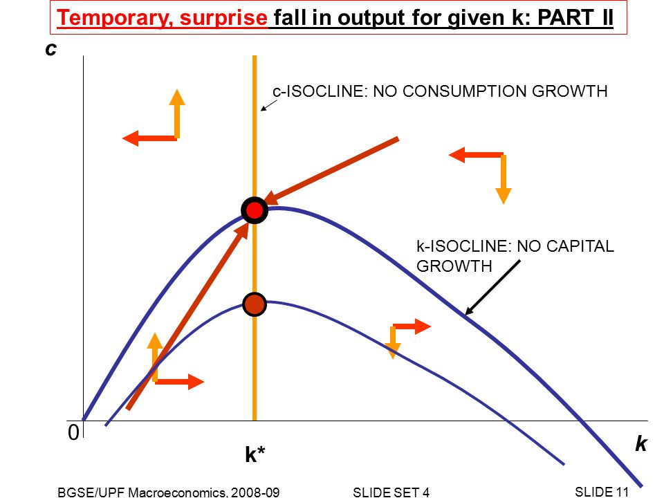 BGSE/UPF Macroeconomics, 2008-09 SLIDE SET 4 SLIDE 11 k c k-ISOCLINE: NO CAPITAL GROWTH c-ISOCLINE: NO CONSUMPTION GROWTH k* 0 Temporary, surprise fall in output for given k: PART II