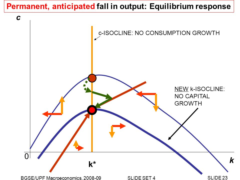 BGSE/UPF Macroeconomics, 2008-09 SLIDE SET 4 SLIDE 23 k c NEW k-ISOCLINE: NO CAPITAL GROWTH c-ISOCLINE: NO CONSUMPTION GROWTH k* 0 Permanent, anticipated fall in output: Equilibrium response