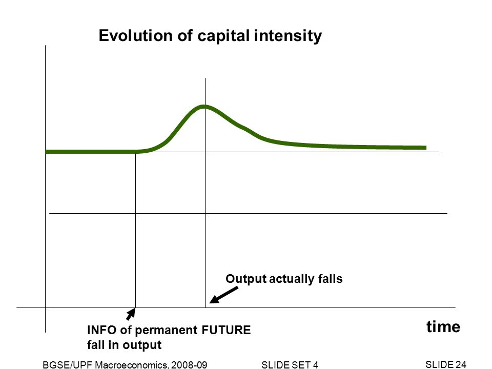 BGSE/UPF Macroeconomics, 2008-09 SLIDE SET 4 SLIDE 24 time INFO of permanent FUTURE fall in output Evolution of capital intensity Output actually falls
