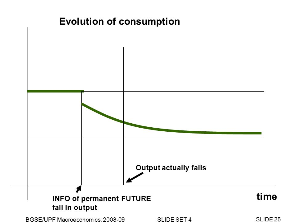 BGSE/UPF Macroeconomics, 2008-09 SLIDE SET 4 SLIDE 25 time INFO of permanent FUTURE fall in output Evolution of consumption Output actually falls