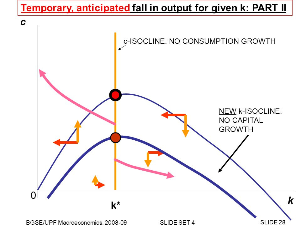 BGSE/UPF Macroeconomics, 2008-09 SLIDE SET 4 SLIDE 28 k c NEW k-ISOCLINE: NO CAPITAL GROWTH c-ISOCLINE: NO CONSUMPTION GROWTH k* 0 Temporary, anticipated fall in output for given k: PART II