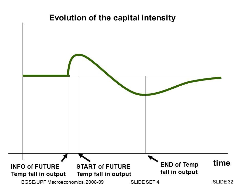 BGSE/UPF Macroeconomics, 2008-09 SLIDE SET 4 SLIDE 32 time INFO of FUTURE Temp fall in output END of Temp fall in output Evolution of the capital intensity START of FUTURE Temp fall in output