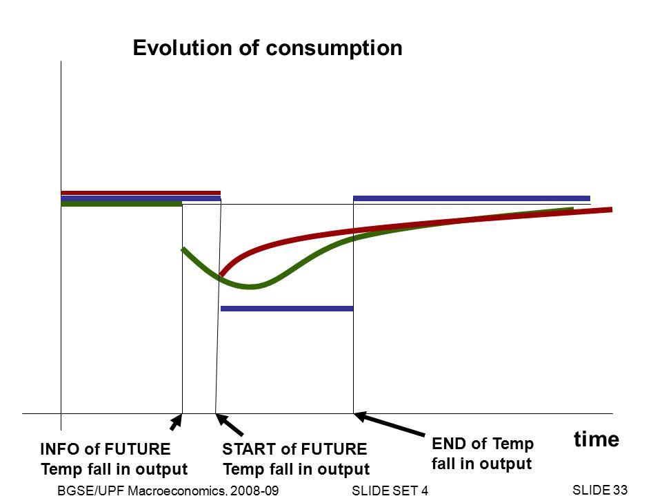 BGSE/UPF Macroeconomics, 2008-09 SLIDE SET 4 SLIDE 33 time Evolution of consumption INFO of FUTURE Temp fall in output END of Temp fall in output START of FUTURE Temp fall in output