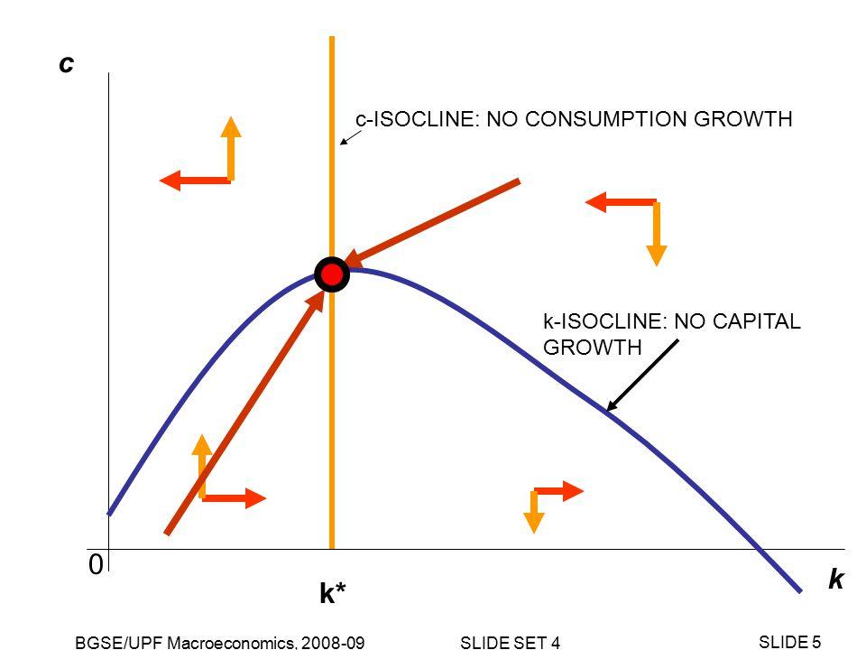 BGSE/UPF Macroeconomics, 2008-09 SLIDE SET 4 SLIDE 6 k c NEW k-ISOCLINE: NO CAPITAL GROWTH c-ISOCLINE: NO CONSUMPTION GROWTH k* 0 Permanent, surprise fall in output for given k