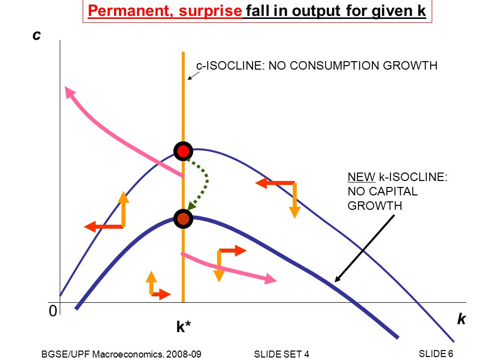BGSE/UPF Macroeconomics, 2008-09 SLIDE SET 4 SLIDE 27 k c k-ISOCLINE: NO CAPITAL GROWTH c-ISOCLINE: NO CONSUMPTION GROWTH k* 0 Temporary, anticipated fall in output for given k: PART I