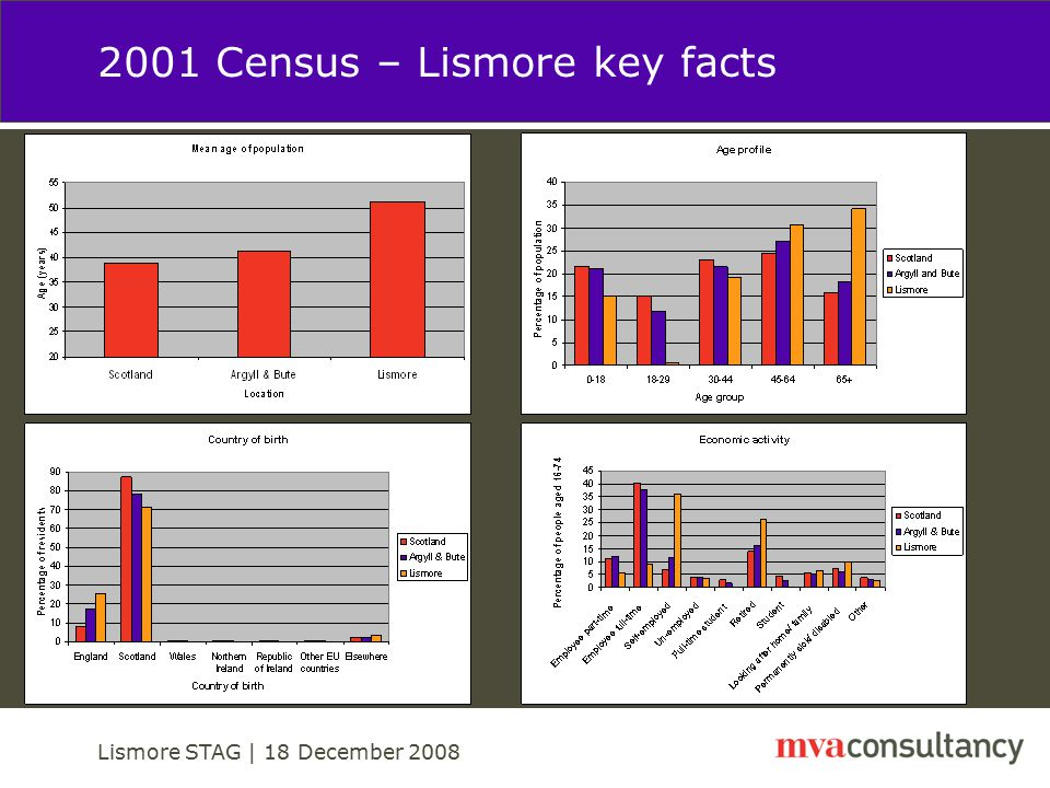 Lismore STAG | 18 December 2008 2001 Census – Lismore key facts