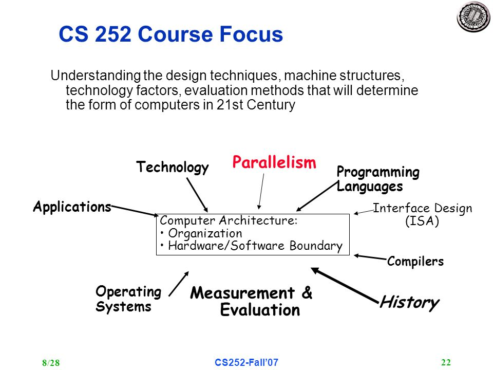 8/28CS252-Fall'07 22 CS 252 Course Focus Understanding the design techniques, machine structures, technology factors, evaluation methods that will determine the form of computers in 21st Century Technology Programming Languages Operating Systems History Applications Interface Design (ISA) Measurement & Evaluation Parallelism Computer Architecture: Organization Hardware/Software Boundary Compilers