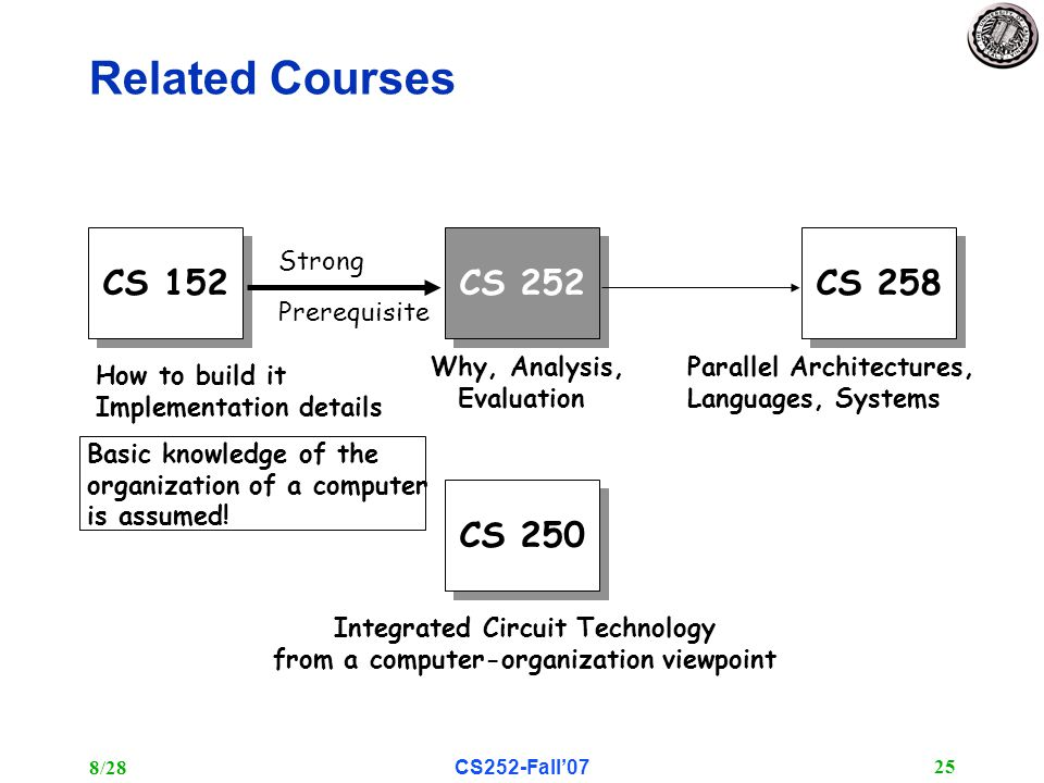8/28CS252-Fall'07 25 Related Courses CS 152 CS 252 CS 258 CS 250 How to build it Implementation details Why, Analysis, Evaluation Parallel Architectures, Languages, Systems Integrated Circuit Technology from a computer-organization viewpoint Strong Prerequisite Basic knowledge of the organization of a computer is assumed!