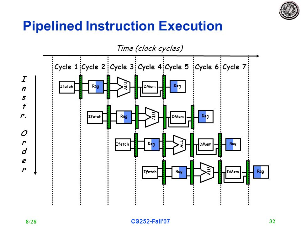 8/28CS252-Fall'07 32 Pipelined Instruction Execution I n s t r.