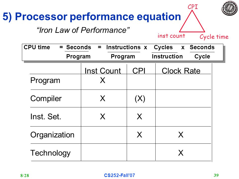 8/28CS252-Fall'07 39 5) Processor performance equation CPU time= Seconds = Instructions x Cycles x Seconds Program Program Instruction Cycle CPU time= Seconds = Instructions x Cycles x Seconds Program Program Instruction Cycle Inst Count CPIClock Rate Program X Compiler X (X) Inst.