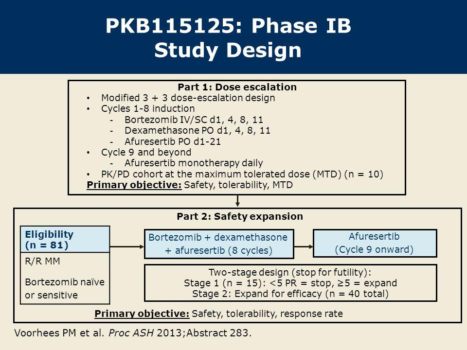 Key Eligibility Criteria ECOG PS 0 to 2 Absolute neutrophil count ≥1.0 x 10 9 /L, hemoglobin count ≥8.0 g/dL, platelet count ≥50 x 10 9 /L Creatinine clearance ≥30 mL/min Total bilirubin/AST/ALT ≤1.5 x ULN Grade <2 peripheral neuropathy ≥1 prior line of therapy Part 1: Bortezomib naïve or R/R Part 2: Bortezomib naïve or relapsed Voorhees PM et al.