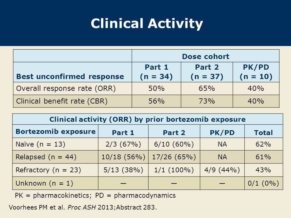 Dose-Limiting Toxicities (DLTs) Voorhees PM et al.