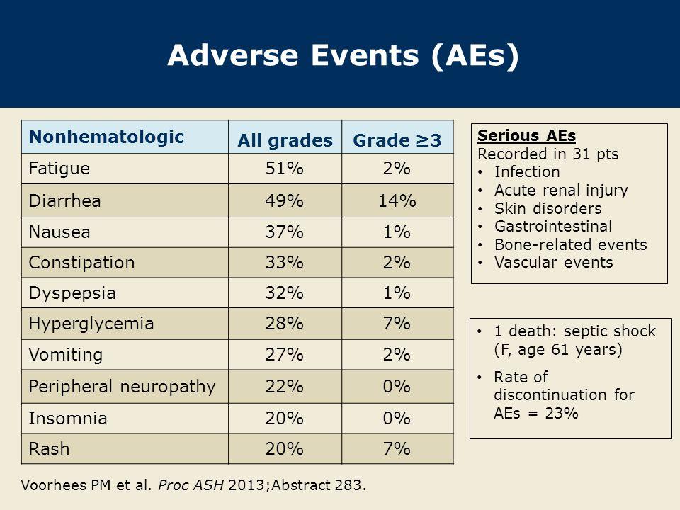 Adverse Events (AEs) Nonhematologic All gradesGrade ≥3 Fatigue51%2% Diarrhea 49%14% Nausea37%1% Constipation33%2% Dyspepsia32%1% Hyperglycemia28%7% Vo
