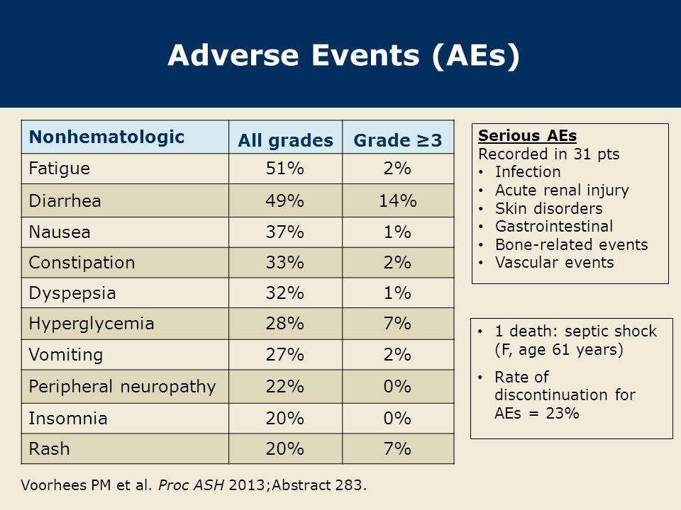 Adverse Events (continued) Hematologic All gradesGrade ≥3 Thrombocytopenia38%27% Anemia 22%10% Neutropenia11%7% Febrile neutropenia2%1% Voorhees PM et al.