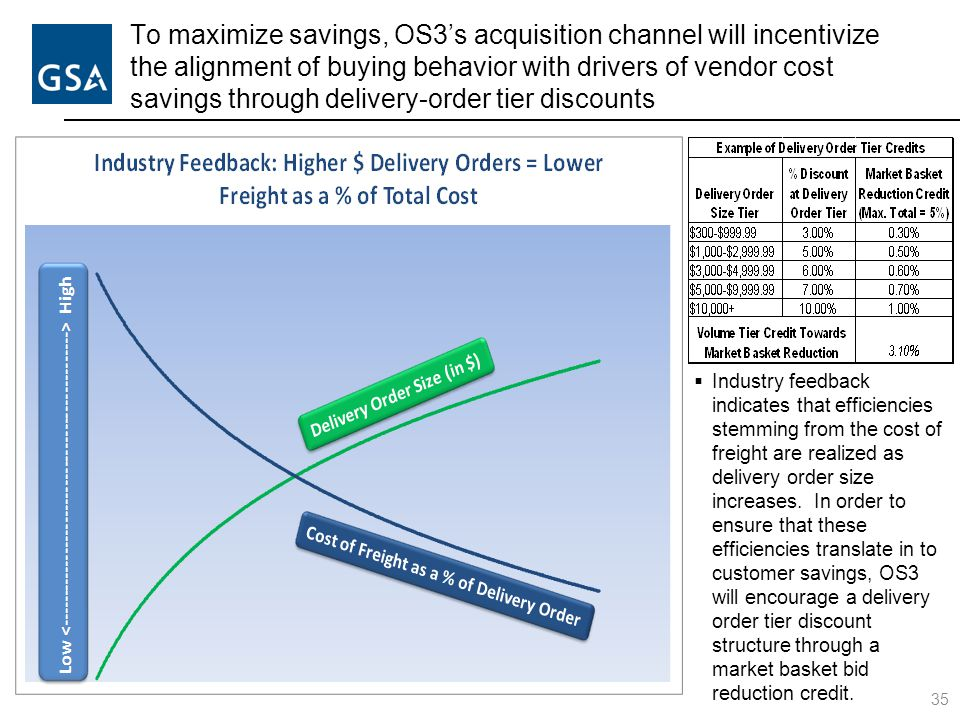 To maximize savings, OS3's acquisition channel will incentivize the alignment of buying behavior with drivers of vendor cost savings through delivery-
