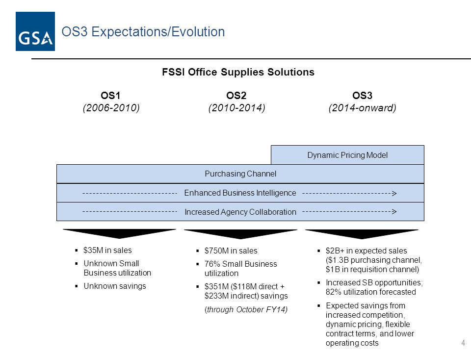 OS3 Expectations/Evolution 5 OS3 Small Business Opportunities Number of Small Business Vendor Set-Asides on the Standard Purchasing Channel OS3OS2  Unlimited opportunities for qualified Small Businesses with open season on-ramping on the purchase channel – this methodology will continually push prices down as new vendors must be 1% below the median price 12 20