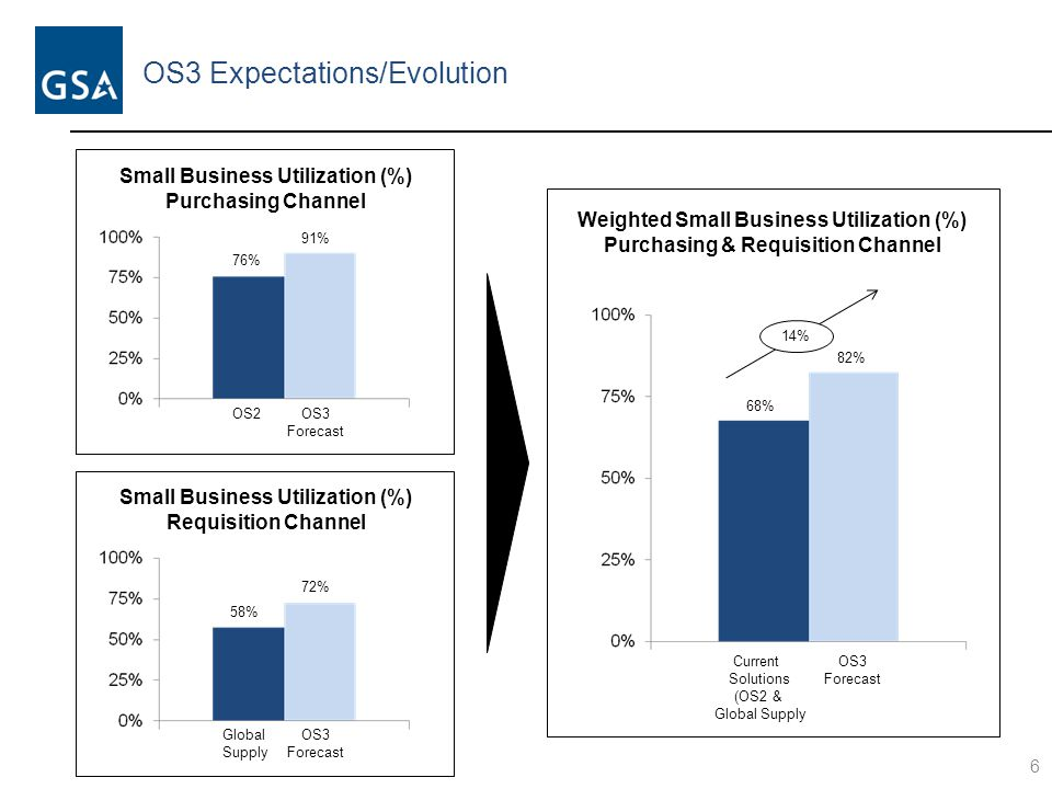 OS3 Expectations/Evolution 6 Small Business Utilization (%) Purchasing Channel OS2OS3 Forecast 76% 91% Small Business Utilization (%) Requisition Chan