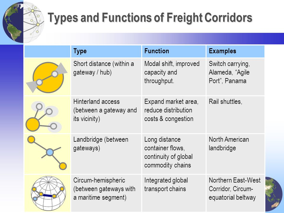 Types and Functions of Freight Corridors TypeFunctionExamples Short distance (within a gateway / hub) Modal shift, improved capacity and throughput. S