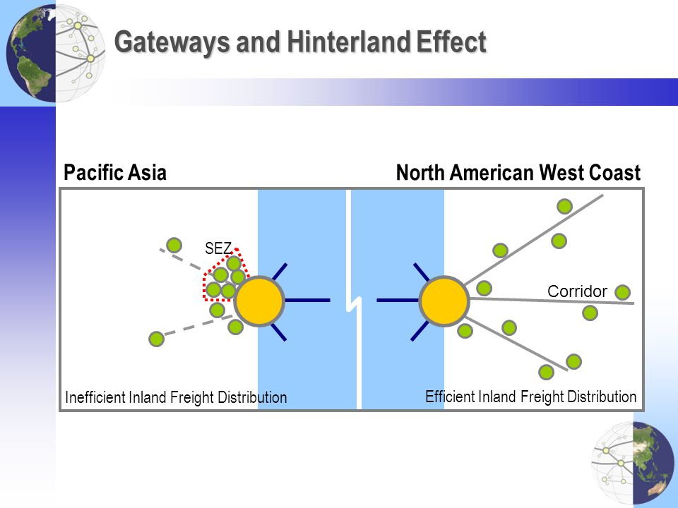 Gateways and Hinterland Effect Efficient Inland Freight Distribution Inefficient Inland Freight Distribution Pacific Asia North American West Coast SE