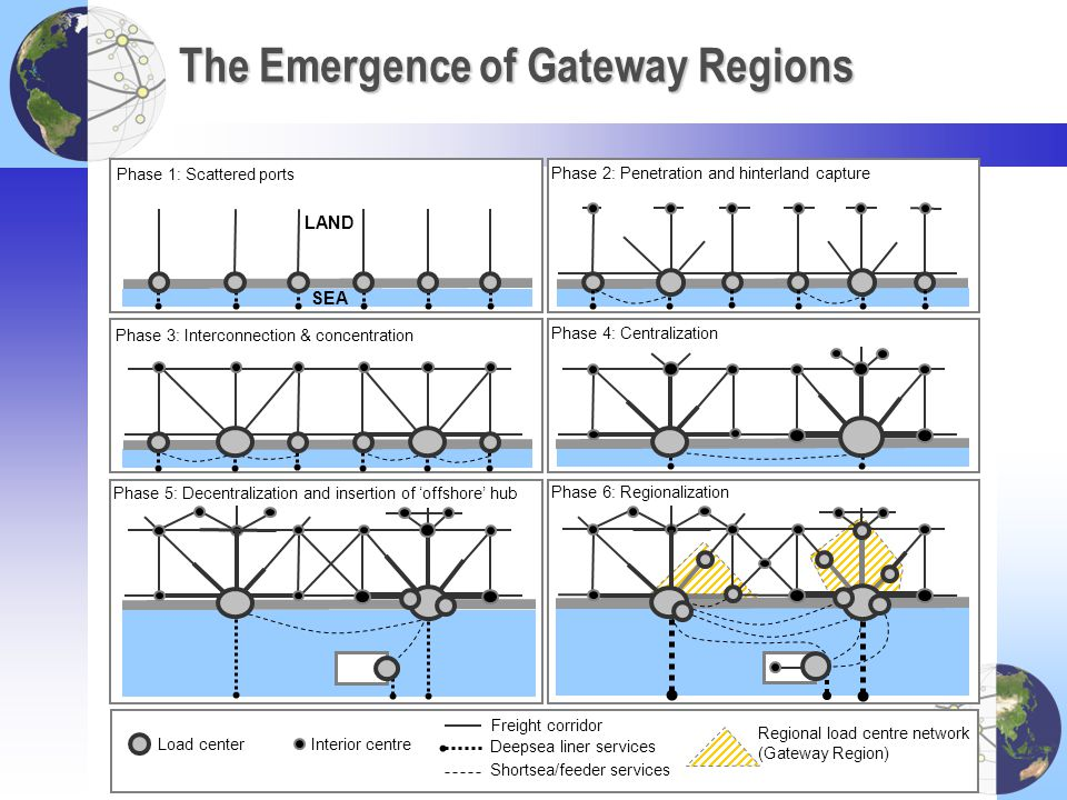The Emergence of Gateway Regions Phase 1: Scattered ports Phase 2: Penetration and hinterland capture Phase 3: Interconnection & concentration Phase 4