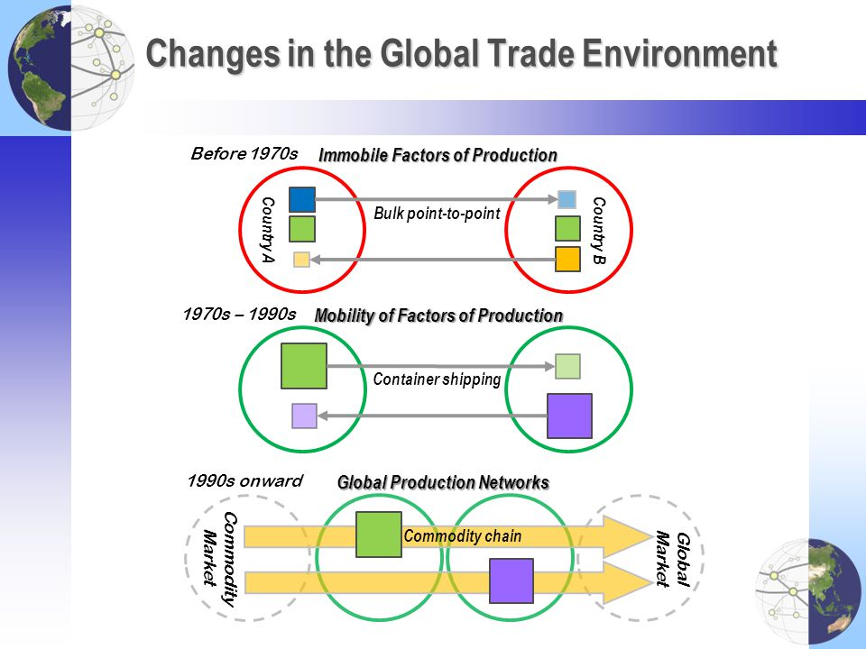 Changes in the Global Trade Environment Immobile Factors of Production Mobility of Factors of Production Global Production Networks Bulk point-to-poin