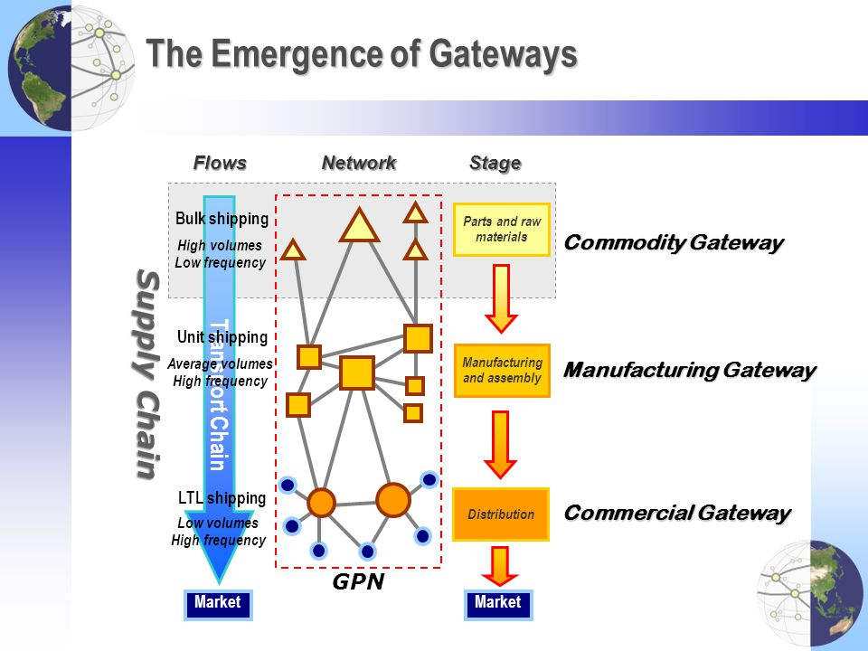 The Emergence of Gateways Supply Chain Flows Market Transport Chain Parts and raw materials Manufacturing and assembly Distribution Market Stage Bulk