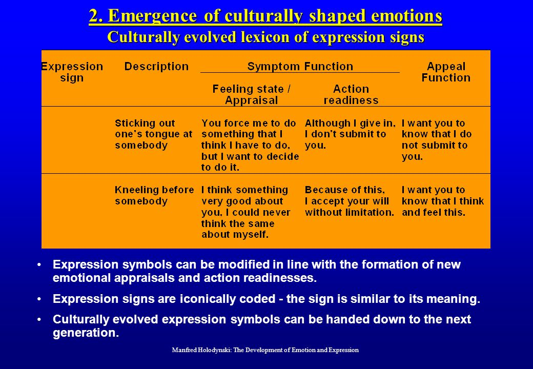 2. Emergence of culturally shaped emotions Culturally evolved lexicon of expression signs Manfred Holodynski: The Development of Emotion and Expressio