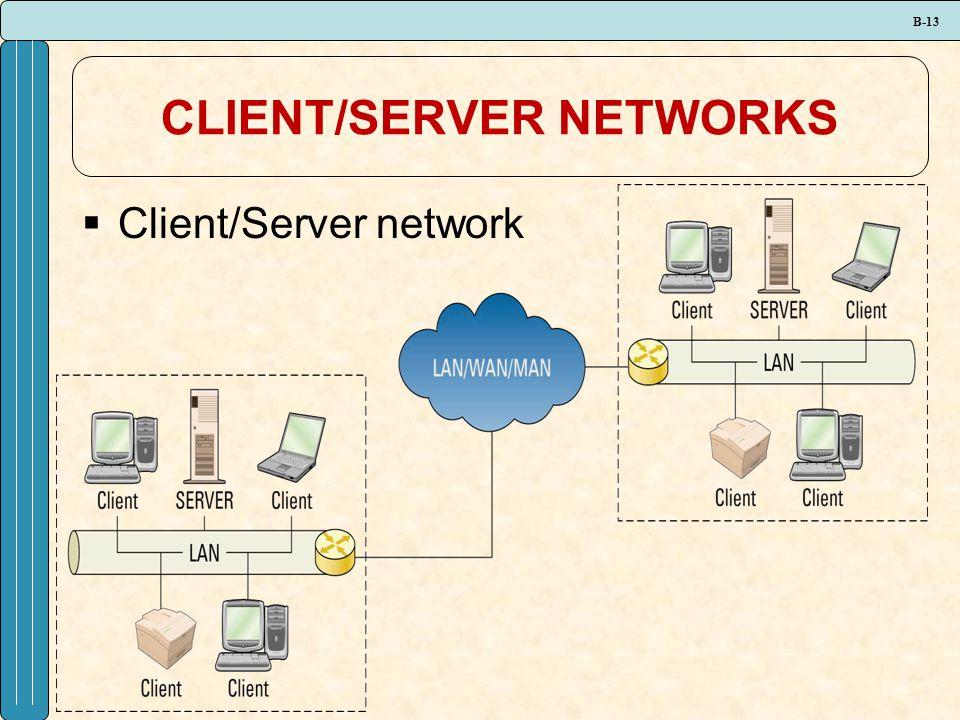 B-13 CLIENT/SERVER NETWORKS  Client/Server network