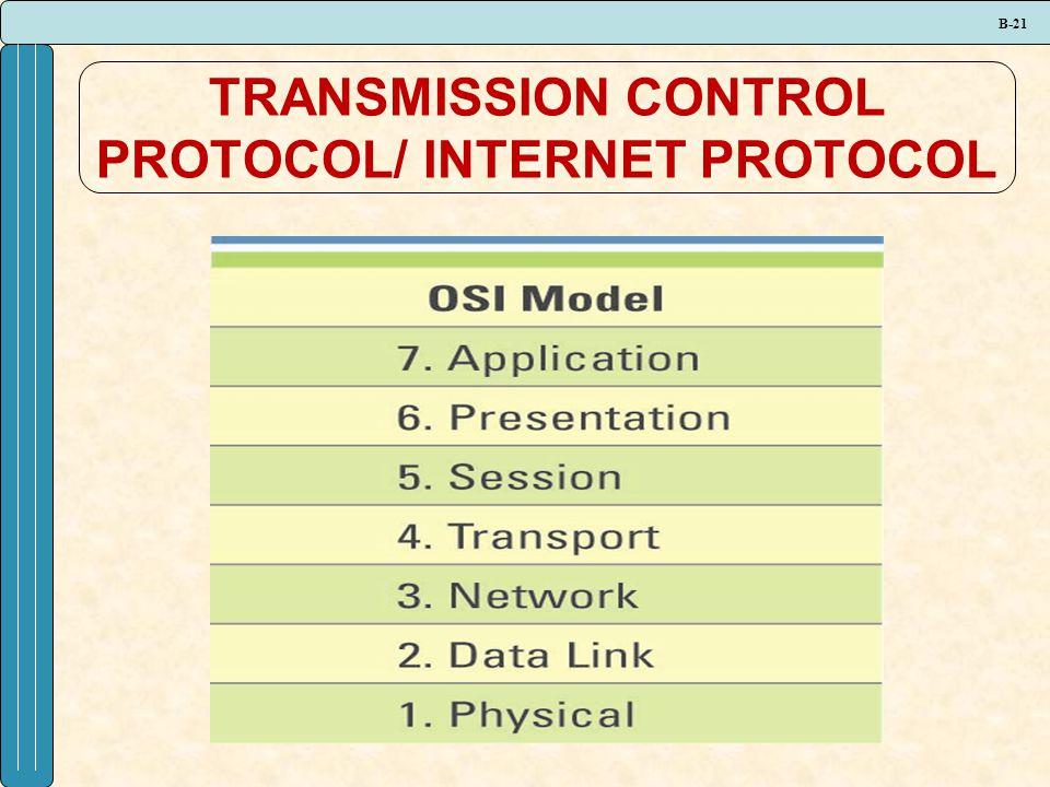 B-21 TRANSMISSION CONTROL PROTOCOL/ INTERNET PROTOCOL