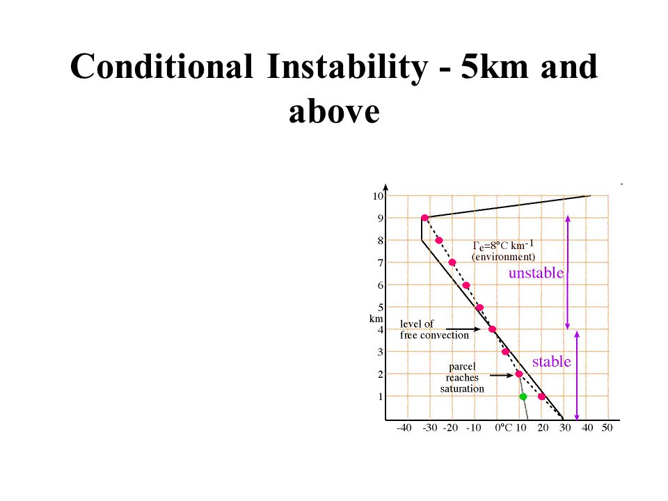 Conditional Instability - 5km and above