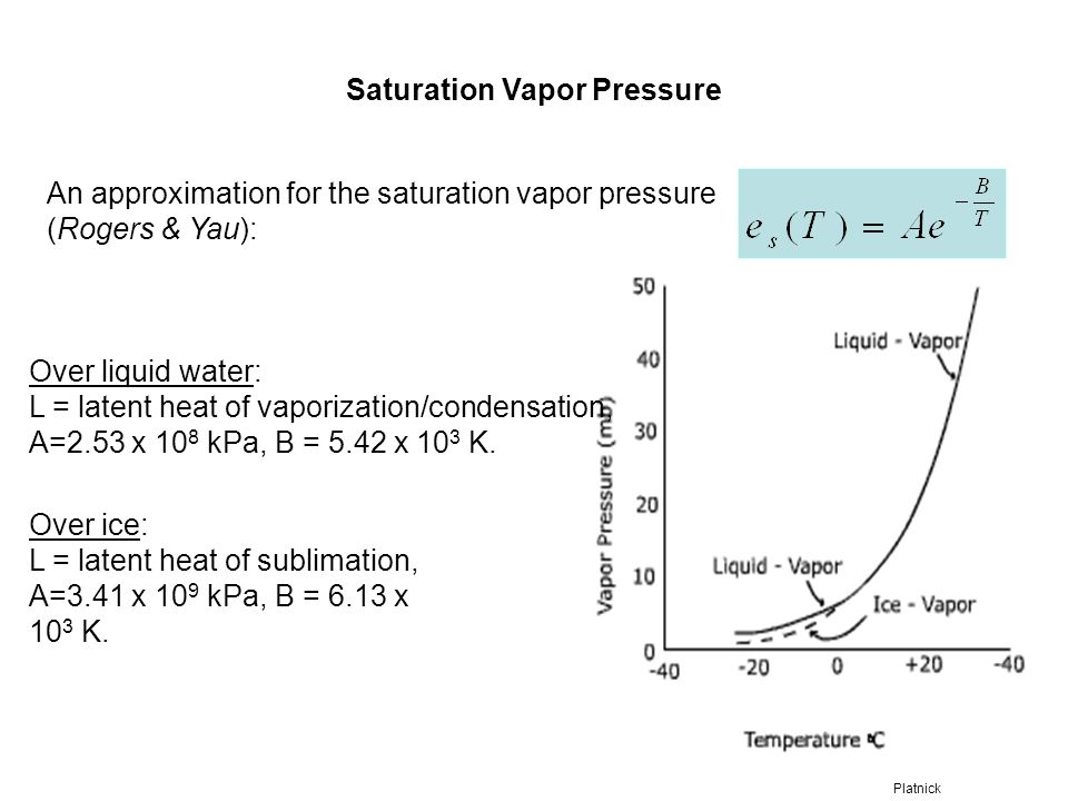 Saturation Vapor Pressure An approximation for the saturation vapor pressure (Rogers & Yau): Over liquid water: L = latent heat of vaporization/conden