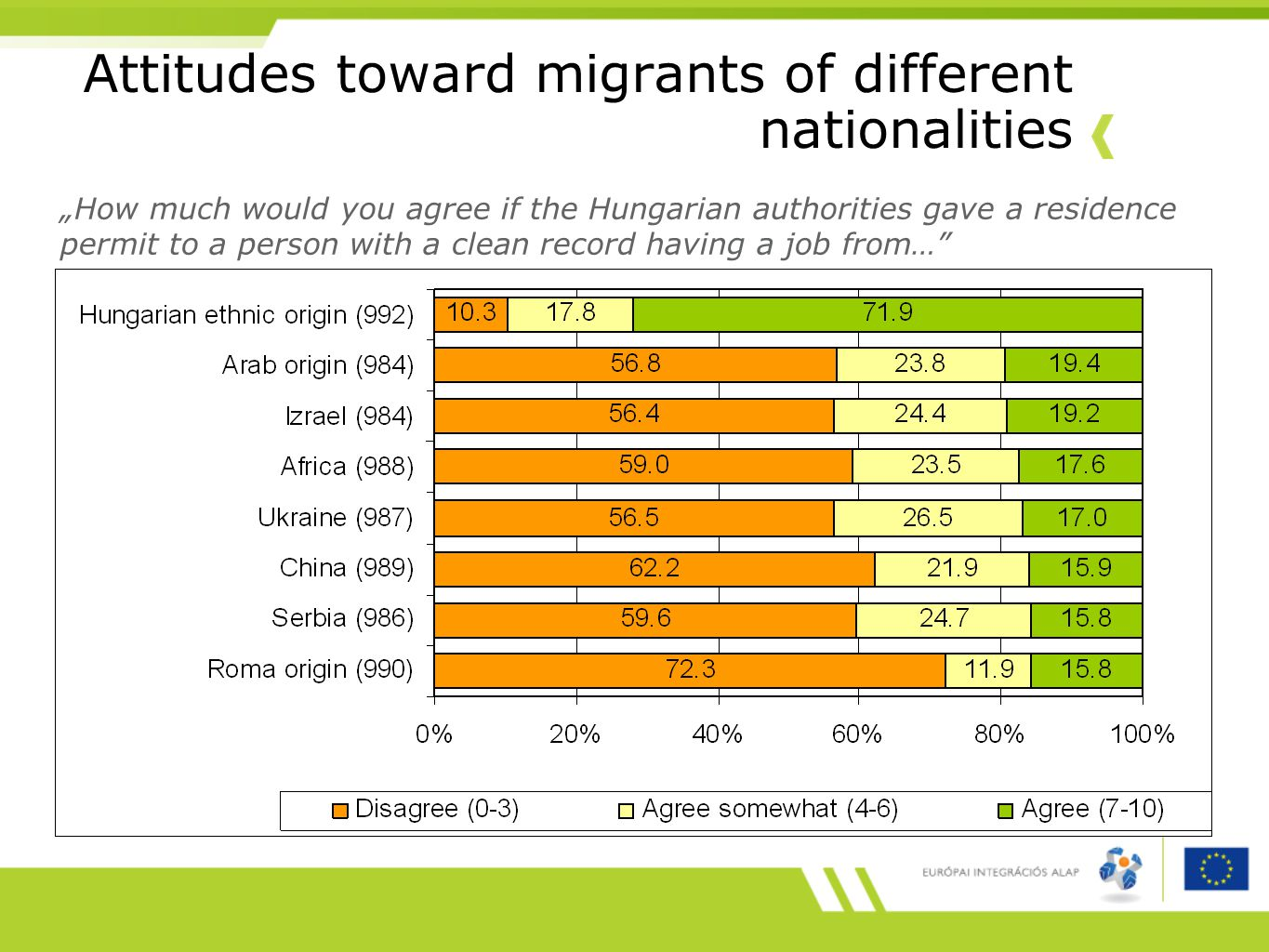 "Attitudes toward migrants of different nationalities ""How much would you agree if the Hungarian authorities gave a residence permit to a person with a clean record having a job from…"