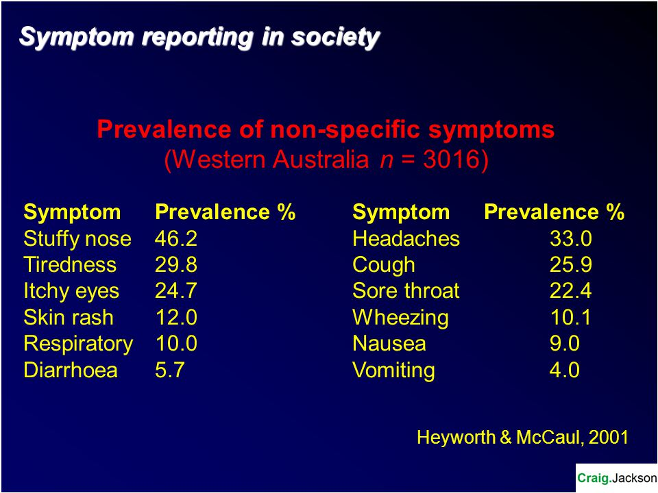 12 symptoms reported more – K means Clustering