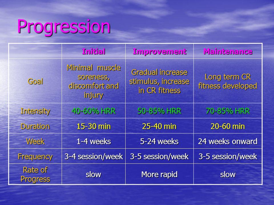 Progression InitialImprovementMaintenance Goal Minimal muscle soreness, discomfort and injury Gradual increase stimulus, increase in CR fitness Long t