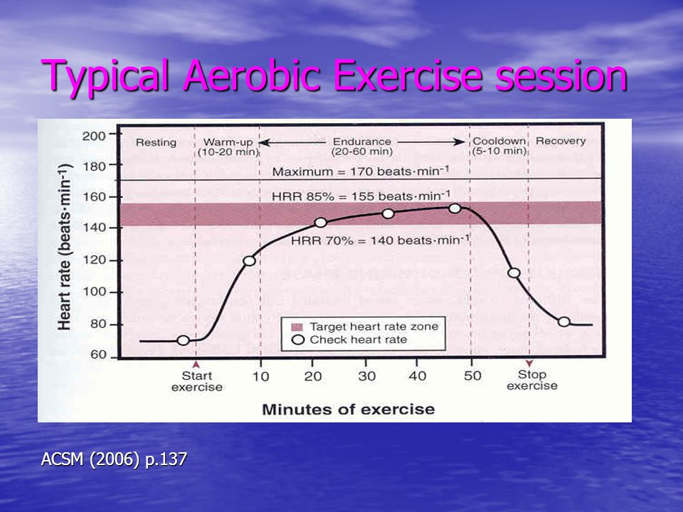 Exercise Duration 8-10 exercise for body major muscle groups 8-10 exercise for body major muscle groups Each exercise lifts 8-12 reps.(1 Set) Each exercise lifts 8-12 reps.(1 Set) 10-20 minutes per session 10-20 minutes per session