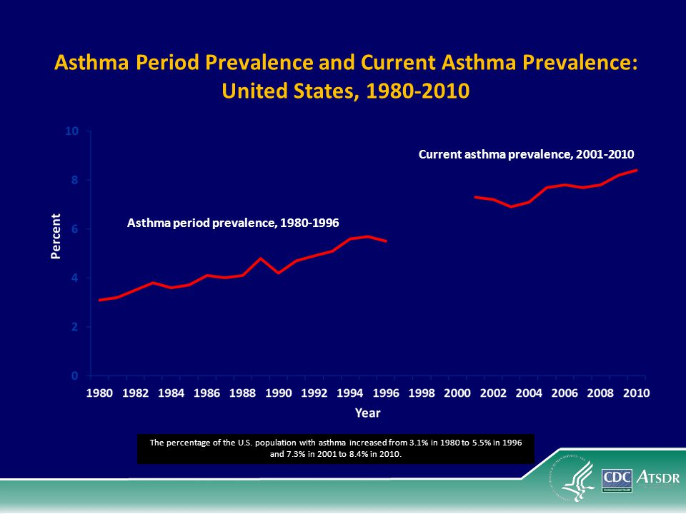 Current asthma prevalence, 2001-2010 Asthma period prevalence, 1980-1996 Asthma Period Prevalence and Current Asthma Prevalence: United States, 1980-2