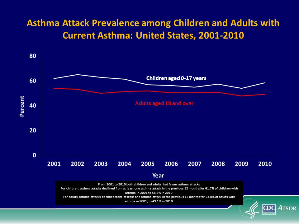 Children aged 0-17 years Adults aged 18 and over Asthma Attack Prevalence among Children and Adults with Current Asthma: United States, 2001-2010 From