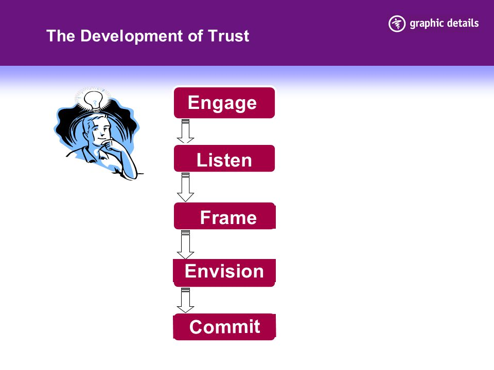 Engage The Development of Trust Engage Listen Envision Frame Commit
