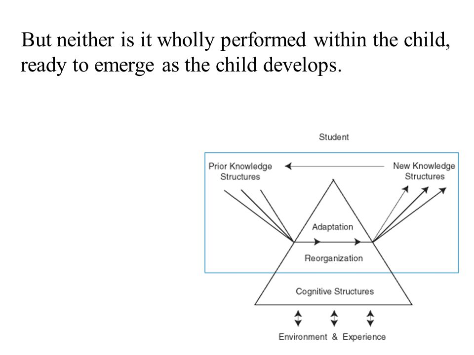 But neither is it wholly performed within the child, ready to emerge as the child develops.